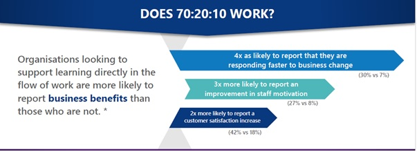 70-20-10-framework