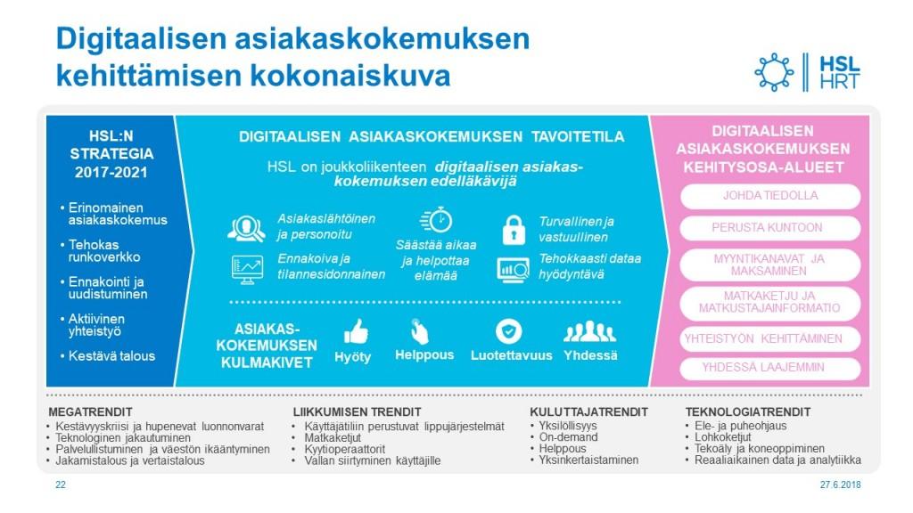 Taslinki_31_HSL_Mari_Flink_Digitaalisen_asiakaskokemuksen_kokonaiskuva
