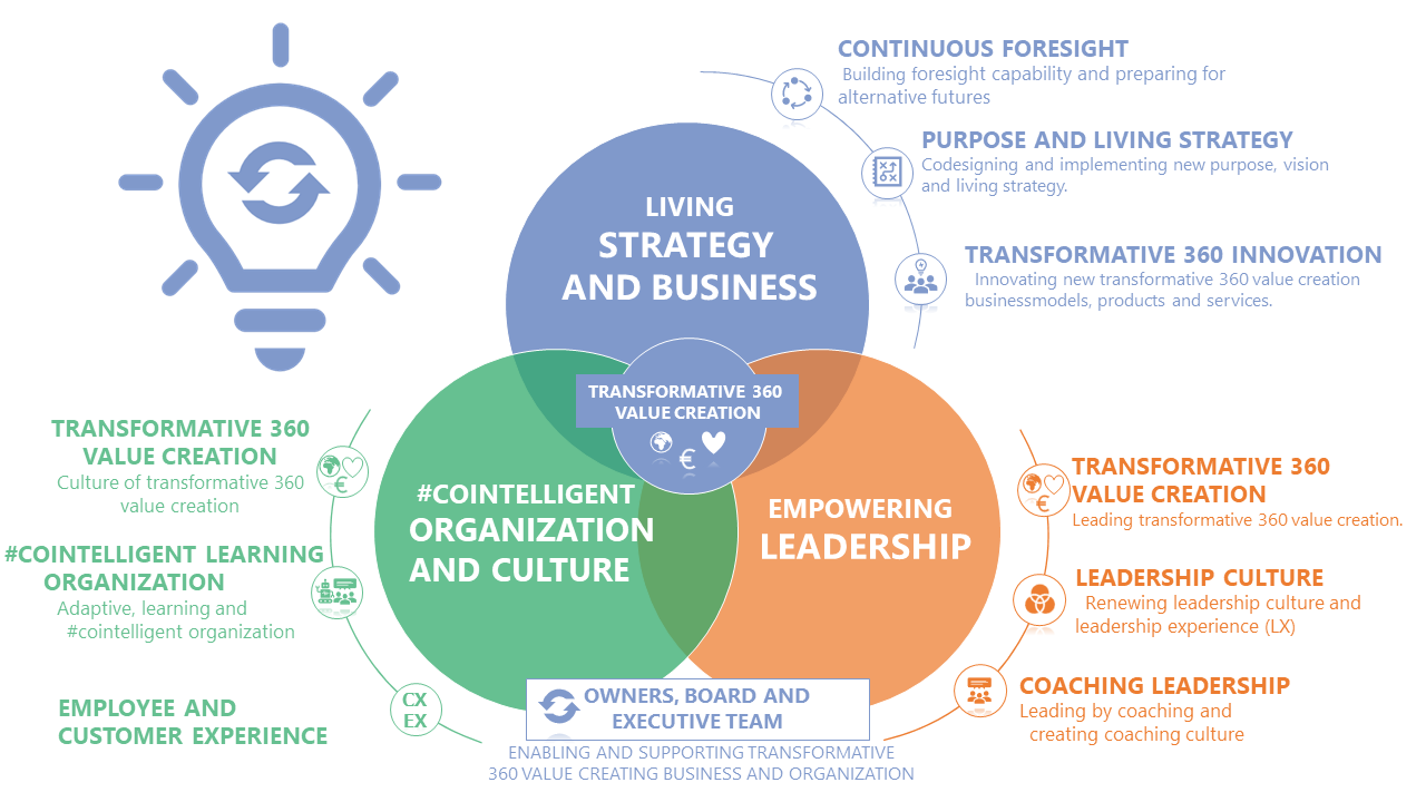 Dazzle-transformative-360-value-creation-offering